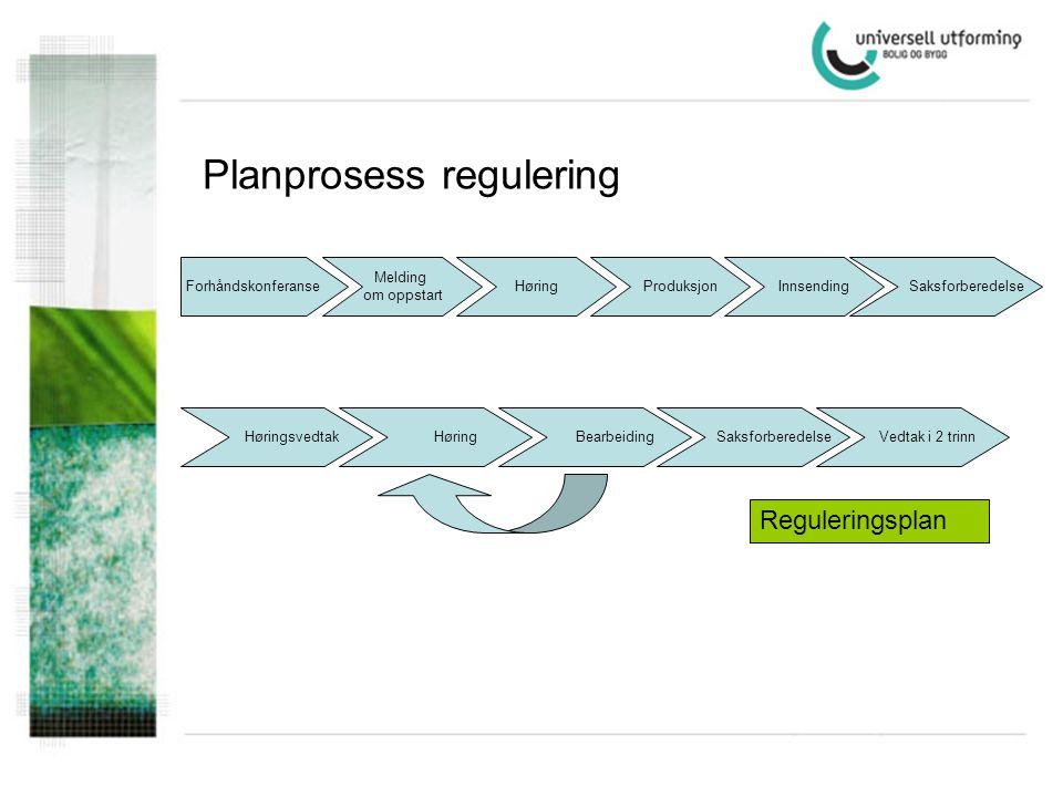 Planprosess regulering Forhåndskonferanse Melding om oppstart Høring Produksjon Innsending Saksforberedelse Høringsvedtak Høring Bearbeiding Saksforbe