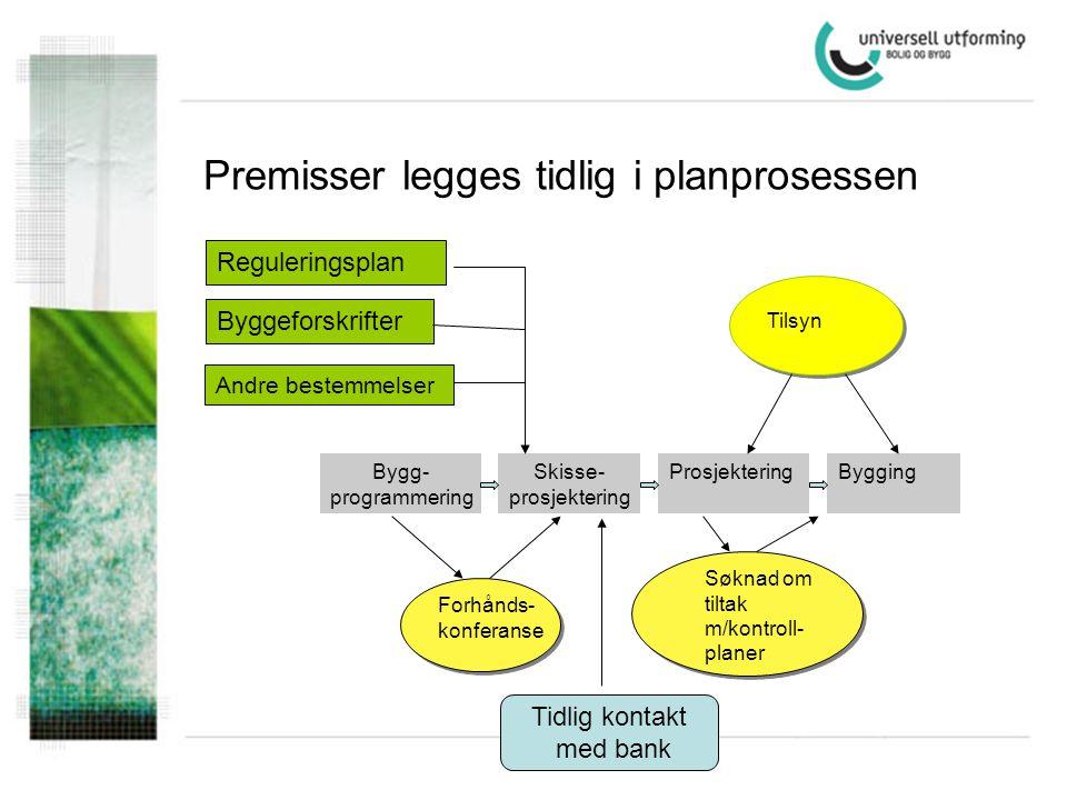 Reguleringsplan Tilsyn Forhånds- konferanse Bygg- programmering Skisse- prosjektering ProsjekteringBygging Søknad om tiltak m/kontroll- planer Byggefo