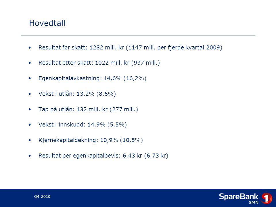 Hovedtall •Resultat før skatt: 1282 mill.kr (1147 mill.
