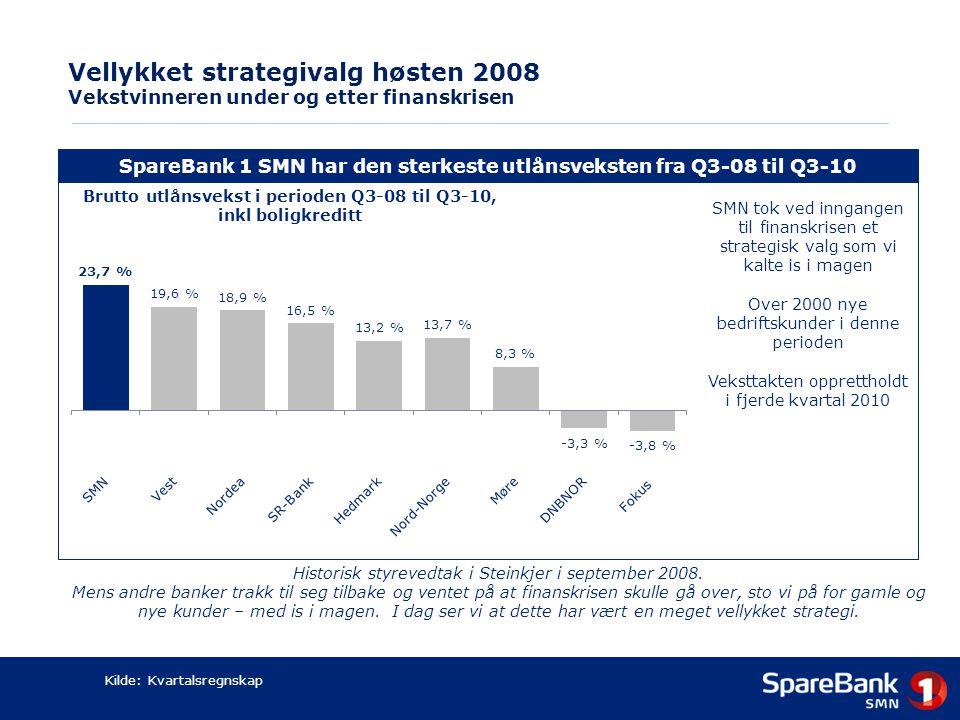 Vellykket strategivalg høsten 2008 Vekstvinneren under og etter finanskrisen SpareBank 1 SMN har den sterkeste utlånsveksten fra Q3-08 til Q3-10 SMN t