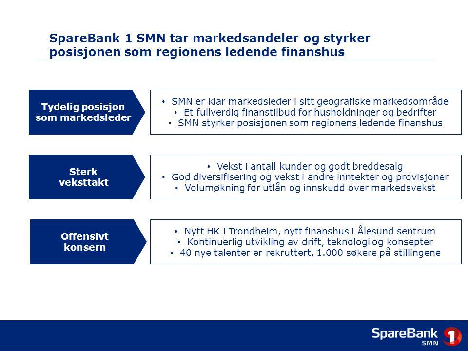 SpareBank 1 SMN tar markedsandeler og styrker posisjonen som regionens ledende finanshus Tydelig posisjon som markedsleder • SMN er klar markedsleder