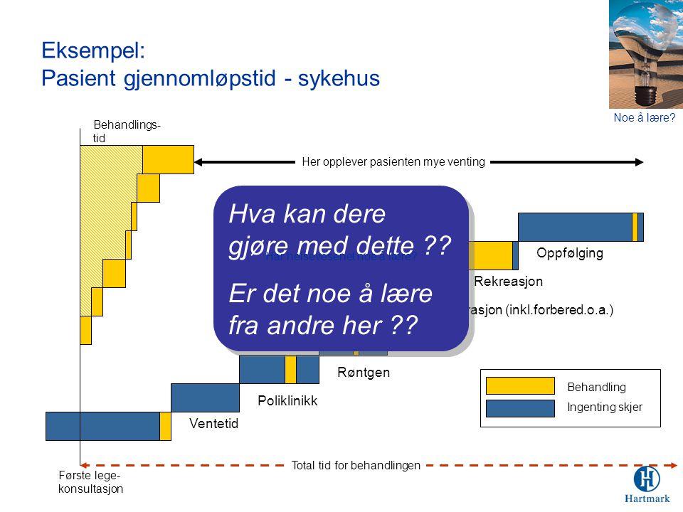 Eksempel: Pasient gjennomløpstid - sykehus Poliklinikk Røntgen Lege Operasjon (inkl.forbered.o.a.) Rekreasjon Oppfølging Ventetid Første lege- konsult