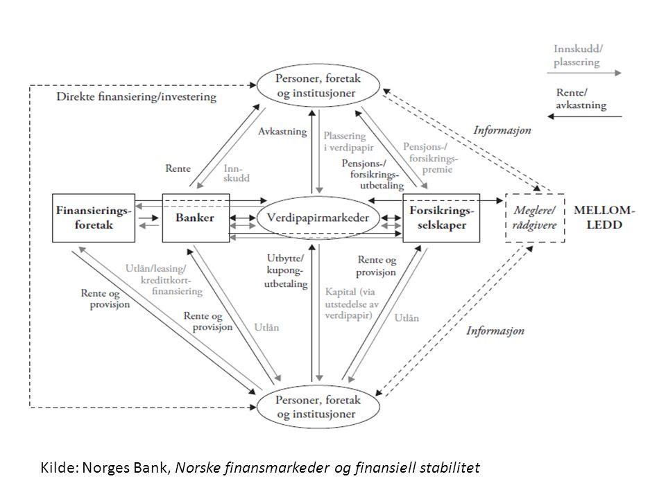 Kilde: Norges Bank, Norske finansmarkeder og finansiell stabilitet