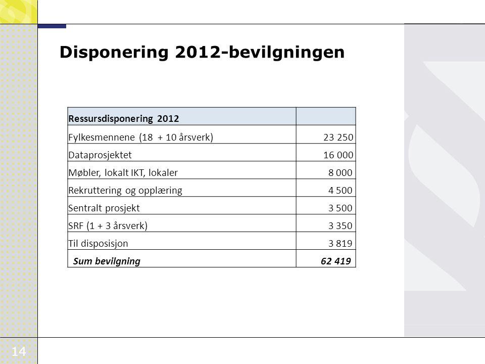 14 Disponering 2012-bevilgningen Ressursdisponering 2012 Fylkesmennene (18 + 10 årsverk) 23 250 Dataprosjektet 16 000 Møbler, lokalt IKT, lokaler 8 00