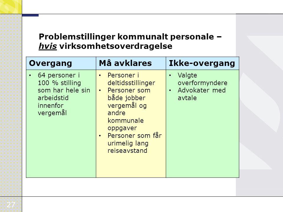 27 Problemstillinger kommunalt personale – hvis virksomhetsoverdragelse OvergangMå avklaresIkke-overgang • 64 personer i 100 % stilling som har hele s