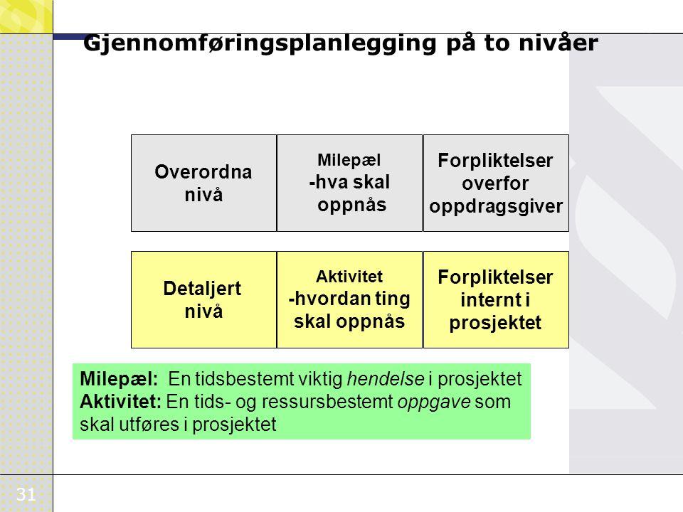 31 Gjennomføringsplanlegging på to nivåer Detaljert nivå Aktivitet -hvordan ting skal oppnås Forpliktelser internt i prosjektet Overordna nivå Milepæl