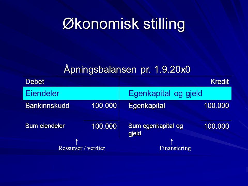 Økonomisk stilling Åpningsbalansen pr. 1.9.20x0 DebetKredit EiendelerEgenkapital og gjeld Bankinnskudd100.000Egenkapital100.000 Sum eiendeler 100.000