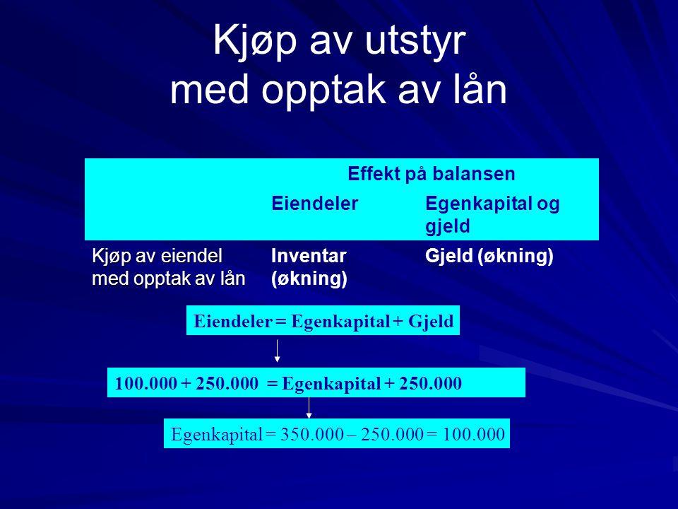 Kjøp av utstyr med opptak av lån Effekt på balansen EiendelerEgenkapital og gjeld Kjøp av eiendel med opptak av lån Inventar (økning) Gjeld (økning) Egenkapital = 350.000 – 250.000 = 100.000 Eiendeler = Egenkapital + Gjeld 100.000 + 250.000 = Egenkapital + 250.000