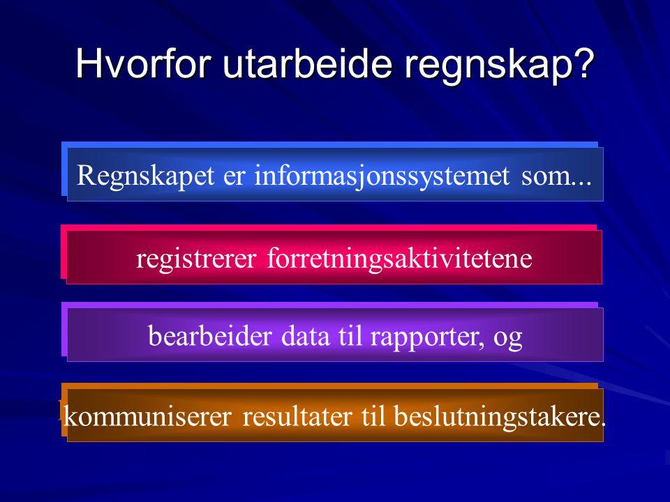 Regnskapet er informasjonssystemet som... registrerer forretningsaktivitetene bearbeider data til rapporter, og kommuniserer resultater til beslutning
