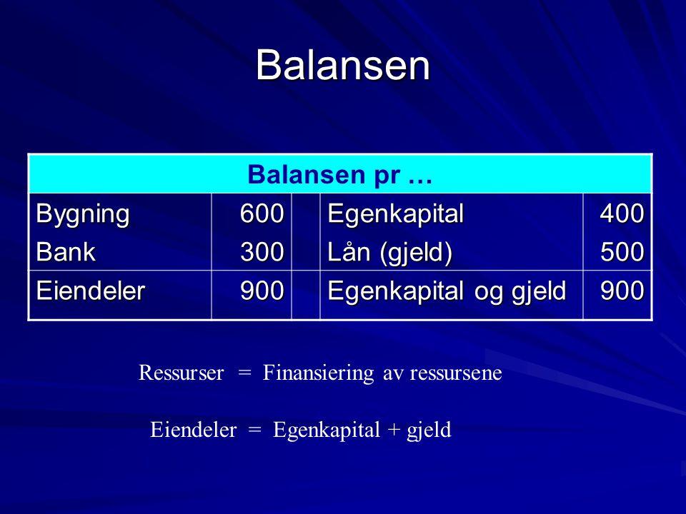 Balansen Balansen pr … BygningBank600300Egenkapital Lån (gjeld) 400500 Eiendeler900 Egenkapital og gjeld 900 Ressurser = Finansiering av ressursene Eiendeler = Egenkapital + gjeld