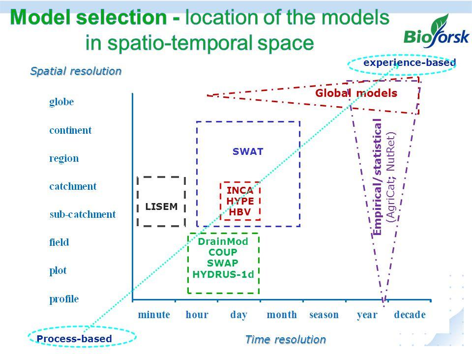 Ekstremer i avrenning under klima endringer, hvordan kan vi anvende resultater fra JOVA - programmetKIWASWATDrainModHBVINCA-P Soil_NO COUP AgriCat.