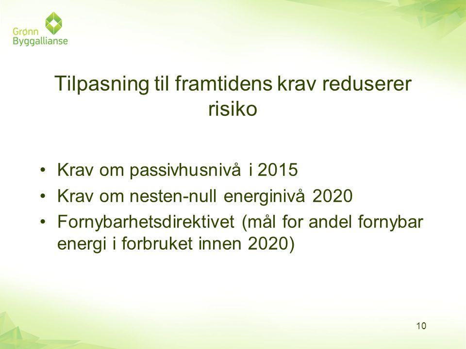 Tilpasning til framtidens krav reduserer risiko •Krav om passivhusnivå i 2015 •Krav om nesten-null energinivå 2020 •Fornybarhetsdirektivet (mål for an
