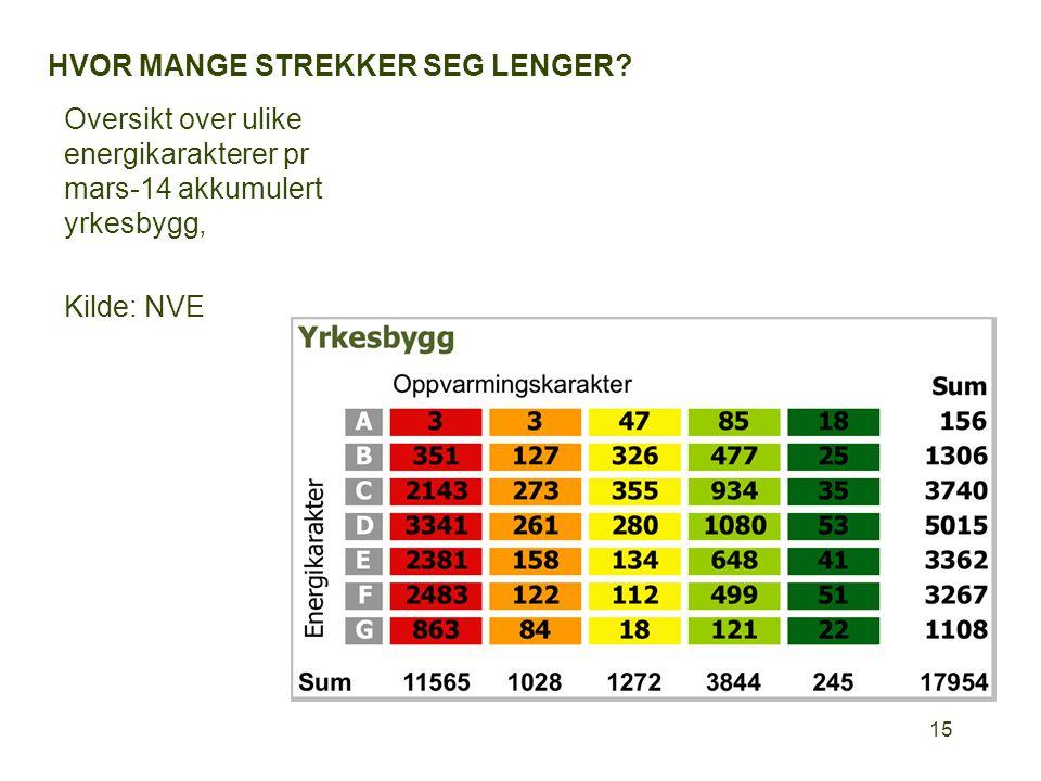 HVOR MANGE STREKKER SEG LENGER? Oversikt over ulike energikarakterer pr mars-14 akkumulert yrkesbygg, Kilde: NVE 15