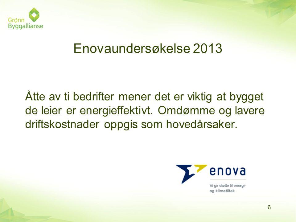 Enovaundersøkelse 2013 Åtte av ti bedrifter mener det er viktig at bygget de leier er energieffektivt. Omdømme og lavere driftskostnader oppgis som ho