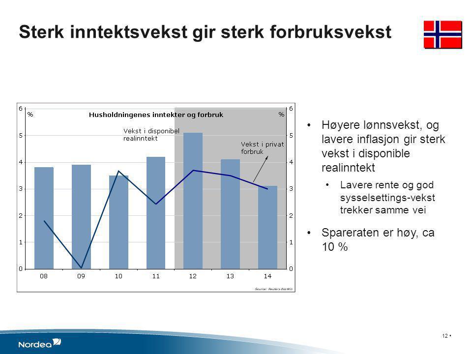 •Høyere lønnsvekst, og lavere inflasjon gir sterk vekst i disponible realinntekt •Lavere rente og god sysselsettings-vekst trekker samme vei •Sparerat