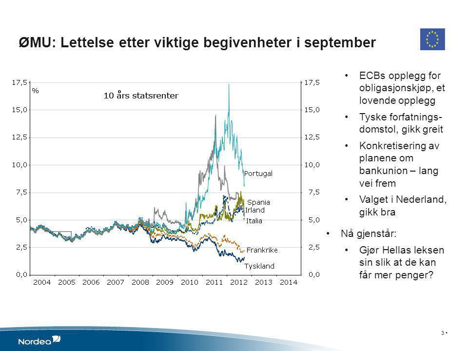 •ECBs opplegg for obligasjonskjøp, et lovende opplegg •Tyske forfatnings- domstol, gikk greit •Konkretisering av planene om bankunion – lang vei frem •Valget i Nederland, gikk bra •Nå gjenstår: •Gjør Hellas leksen sin slik at de kan får mer penger.