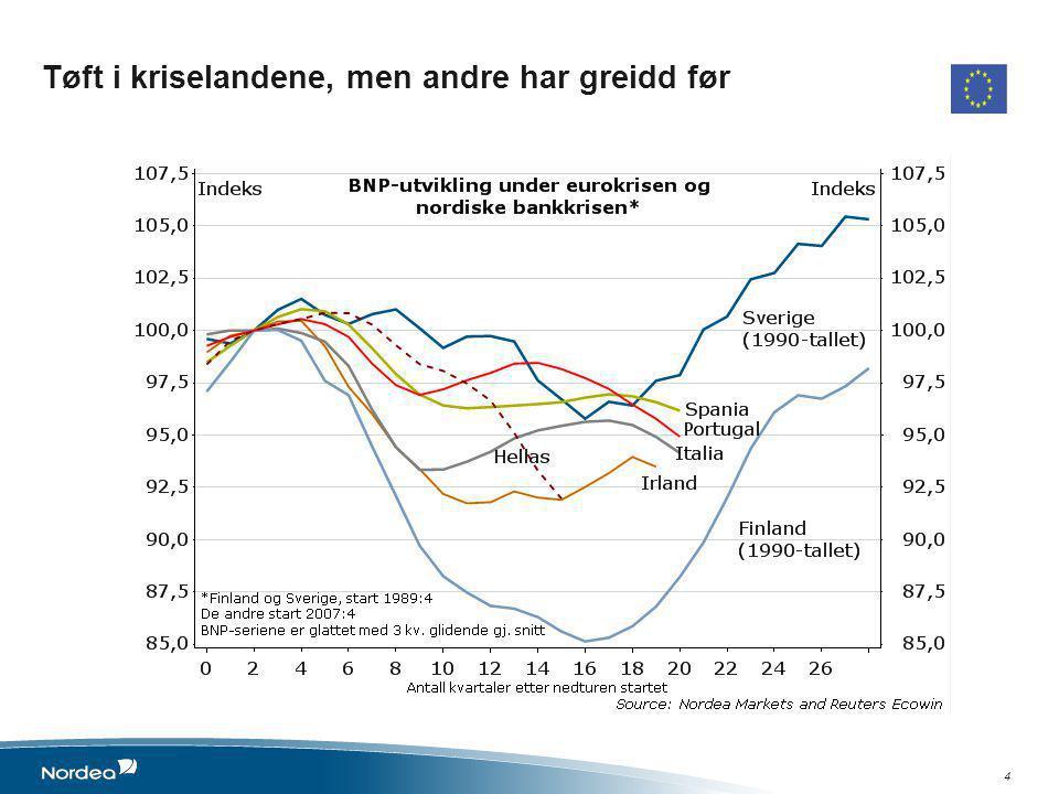 5 • Farene fortsatt ikke over, men grunn til mer optimisme •Hellas: Fått en ny sjanse – men vanskelig vei frem •Portugal: Følger godt opp kravene fra IMF/EU – tegn til vekst •Spania: Godt i gang med reformer og opprydding i bankene.