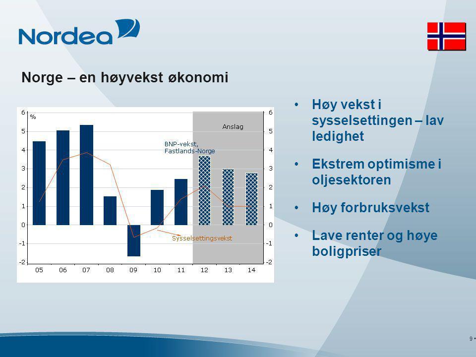 •Høy vekst i sysselsettingen – lav ledighet •Ekstrem optimisme i oljesektoren •Høy forbruksvekst •Lave renter og høye boligpriser Norge – en høyvekst økonomi 9 •