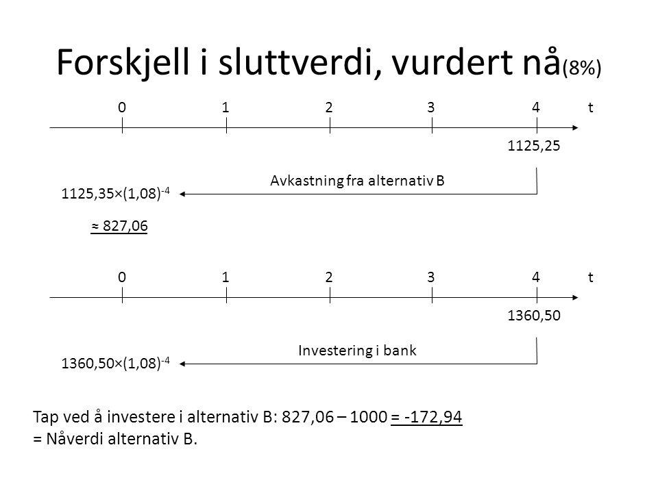 Forskjell i sluttverdi, vurdert nå (8%) ≈ 827,06 t01234 1125,25 Avkastning fra alternativ B 1125,35×(1,08) -4 Tap ved å investere i alternativ B: 827,