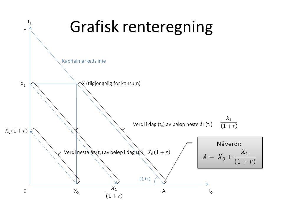 Grafisk renteregning t0t0 A t1t1 0X0X0 X1X1 E -(1+r) X (tilgjengelig for konsum) Kapitalmarkedslinje Verdi i dag (t 0 ) av beløp neste år (t 1 ) Verdi