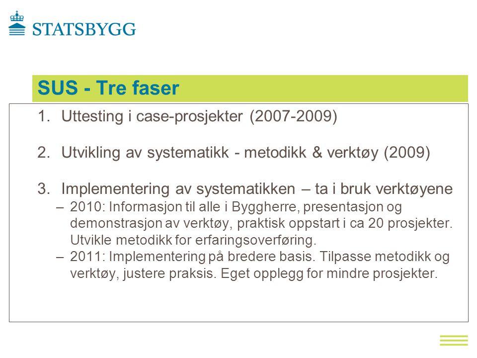 SUS - Tre faser 1.Uttesting i case-prosjekter (2007-2009) 2.Utvikling av systematikk - metodikk & verktøy (2009) 3.Implementering av systematikken – ta i bruk verktøyene –2010: Informasjon til alle i Byggherre, presentasjon og demonstrasjon av verktøy, praktisk oppstart i ca 20 prosjekter.