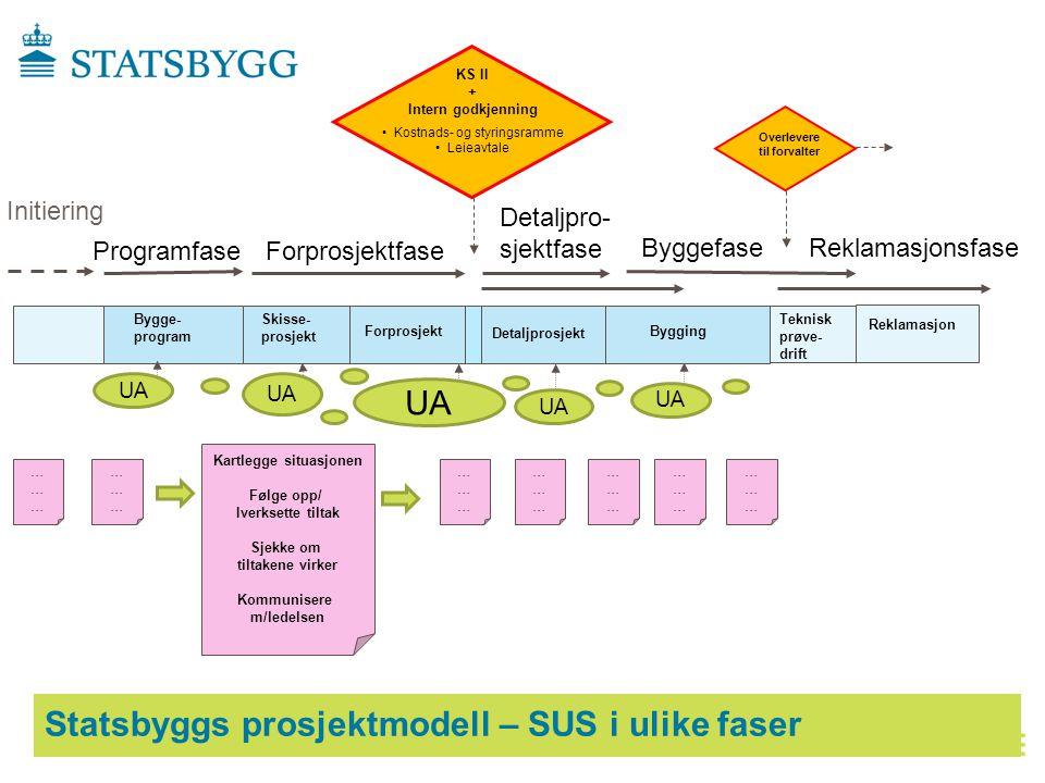 Fase 3: Implementering av SUS.
