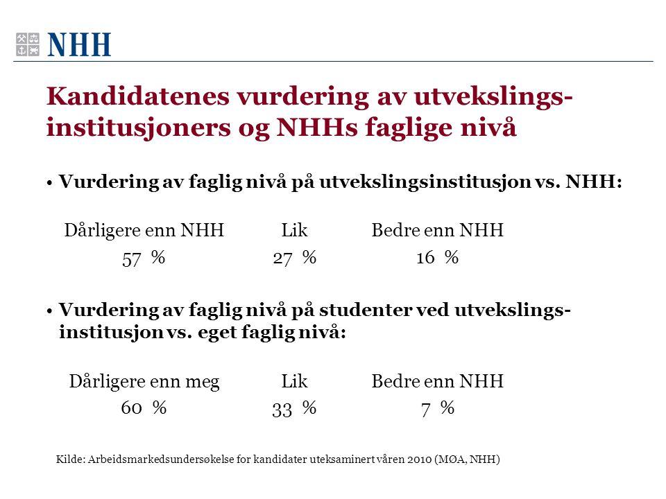 Kandidatenes vurdering av utvekslings- institusjoners og NHHs faglige nivå Kilde: Arbeidsmarkedsundersøkelse for kandidater uteksaminert våren 2010 (M
