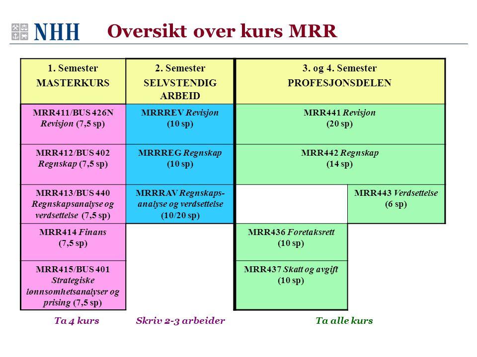 Oversikt over kurs MRR Ta 4 kurs Skriv 2-3 arbeider 1. Semester MASTERKURS 2. Semester SELVSTENDIG ARBEID 3. og 4. Semester PROFESJONSDELEN MRR411/BUS