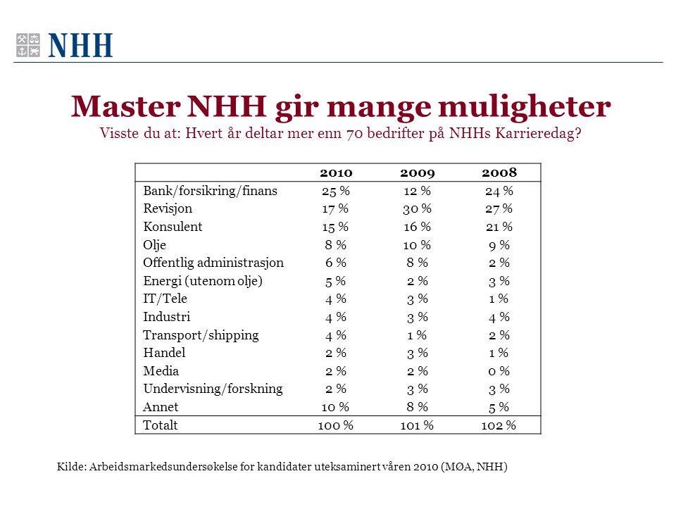Master NHH gir mange muligheter Visste du at: Hvert år deltar mer enn 70 bedrifter på NHHs Karrieredag? 201020092008 Bank/forsikring/finans25 %12 %24