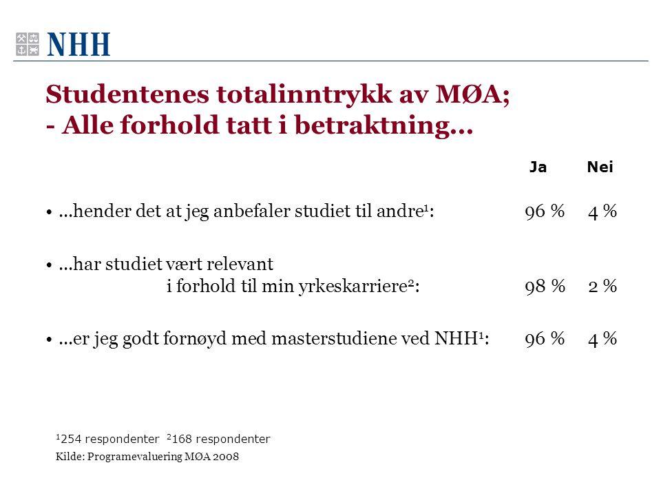 Studentenes totalinntrykk av MØA; - Alle forhold tatt i betraktning... •...hender det at jeg anbefaler studiet til andre 1 :96 %4 % •...har studiet væ
