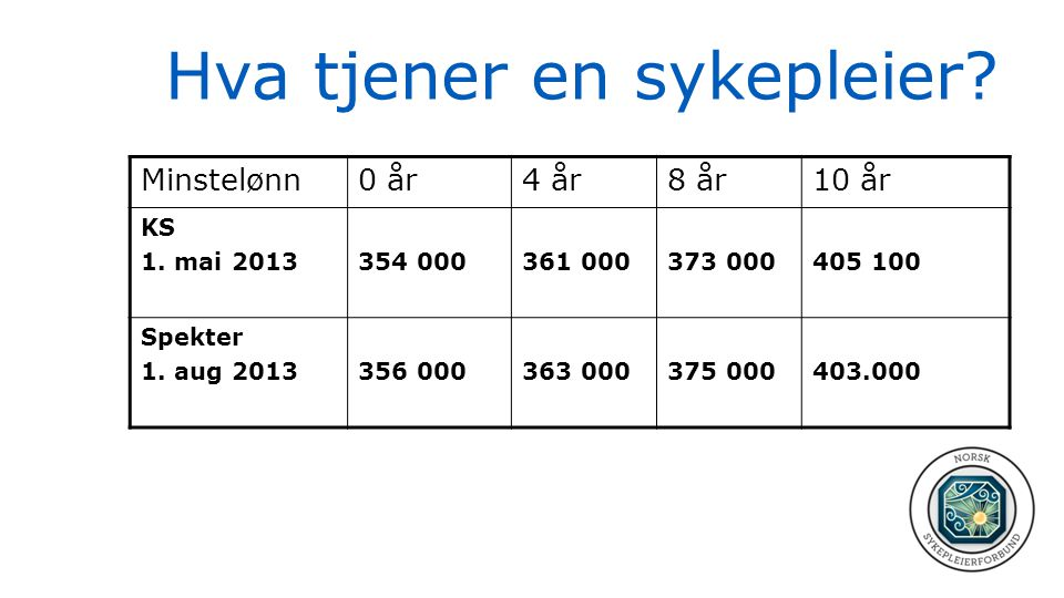 Hva tjener en sykepleier? Minstelønn0 år4 år8 år10 år KS 1. mai 2013354 000361 000373 000405 100 Spekter 1. aug 2013356 000363 000375 000403.000