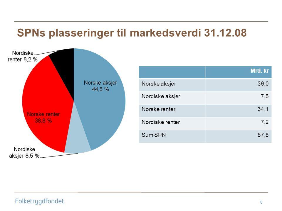 8 SPNs plasseringer til markedsverdi 31.12.08 Mrd.
