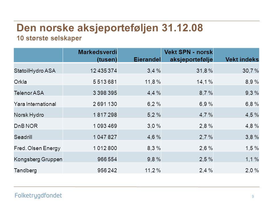 9 Den norske aksjeporteføljen 31.12.08 10 største selskaper Markedsverdi (tusen)Eierandel Vekt SPN - norsk aksjeporteføljeVekt indeks StatoilHydro ASA12 435 3743,4 %31,8 %30,7 % Orkla5 513 68111,8 %14,1 %8,9 % Telenor ASA3 398 3954,4 %8,7 %9,3 % Yara International2 691 1306,2 %6,9 %6,8 % Norsk Hydro1 817 2985,2 %4,7 %4,5 % DnB NOR1 093 4693,0 %2,8 %4,8 % Seadrill1 047 8274,6 %2,7 %3,8 % Fred.
