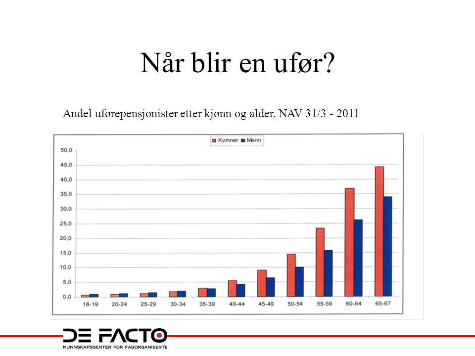Når blir en ufør? Andel uførepensjonister etter kjønn og alder, NAV 31/3 - 2011