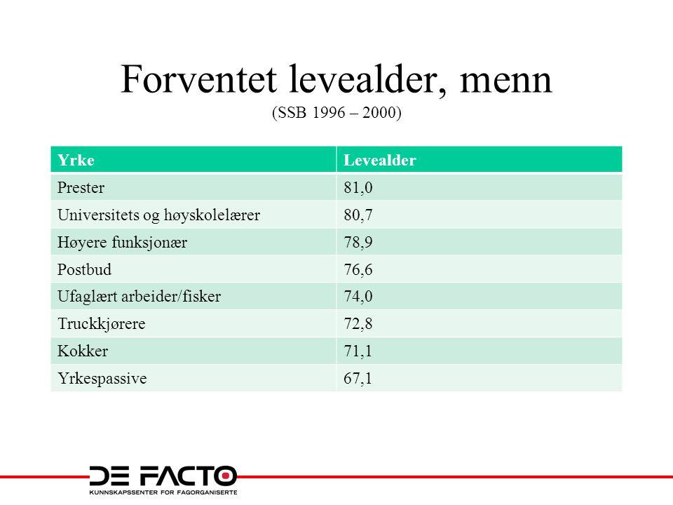 Forventet levealder, menn (SSB 1996 – 2000) YrkeLevealder Prester81,0 Universitets og høyskolelærer80,7 Høyere funksjonær78,9 Postbud76,6 Ufaglært arbeider/fisker74,0 Truckkjørere72,8 Kokker71,1 Yrkespassive67,1