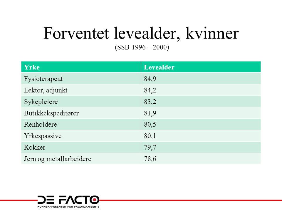 Forventet levealder, kvinner (SSB 1996 – 2000) YrkeLevealder Fysioterapeut84,9 Lektor, adjunkt84,2 Sykepleiere83,2 Butikkekspeditører81,9 Renholdere80,5 Yrkespassive80,1 Kokker79,7 Jern og metallarbeidere78,6