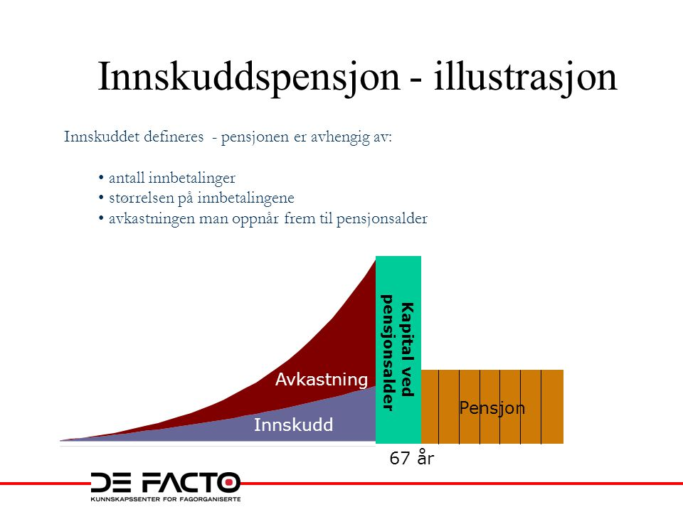 Innskuddspensjon - illustrasjon Innskuddet defineres - pensjonen er avhengig av: • antall innbetalinger • størrelsen på innbetalingene • avkastningen man oppnår frem til pensjonsalder Kapital ved pensjonsalder Pensjon 67 år Innskudd Avkastning