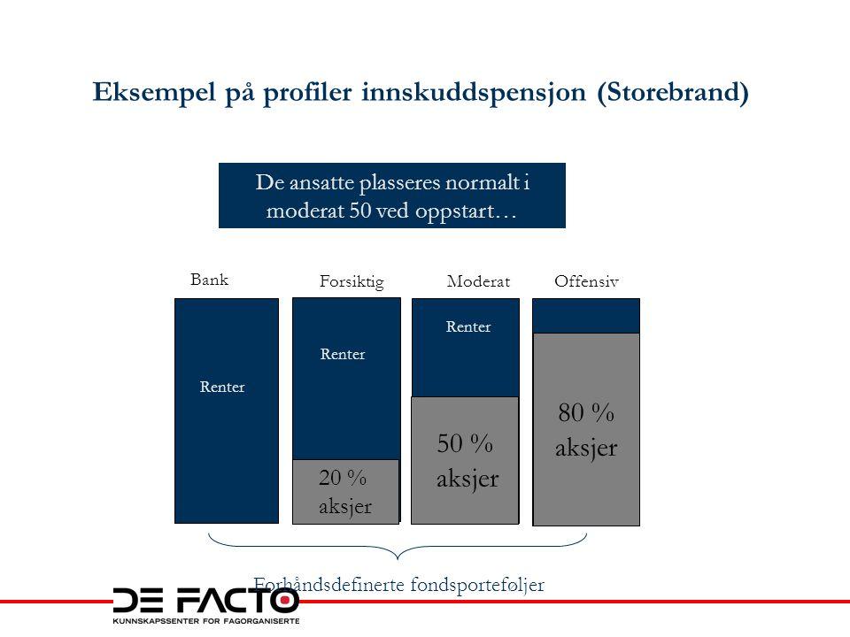 Eksempel på profiler innskuddspensjon (Storebrand) Renter Forhåndsdefinerte fondsporteføljer Renter 20 % aksjer 50 % aksjer De ansatte plasseres norma