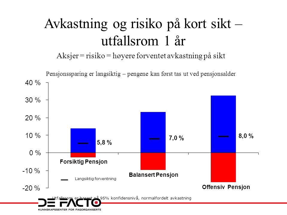 Utfallsrom er basert på 95% konfidensnivå, normalfordelt avkastning Langsiktig forventning 5,8 % 7,0 % 8,0 % -20 % -10 % 0 % 10 % 20 % 30 % 40 % Forsi