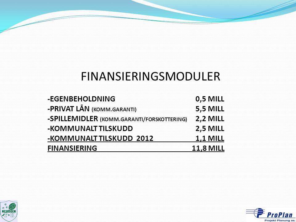 FINANSIERINGSMODULER -EGENBEHOLDNING 0,5 MILL -PRIVAT LÅN (KOMM.GARANTI) 5,5 MILL -SPILLEMIDLER (KOMM.GARANTI/FORSKOTTERING) 2,2 MILL -KOMMUNALT TILSK