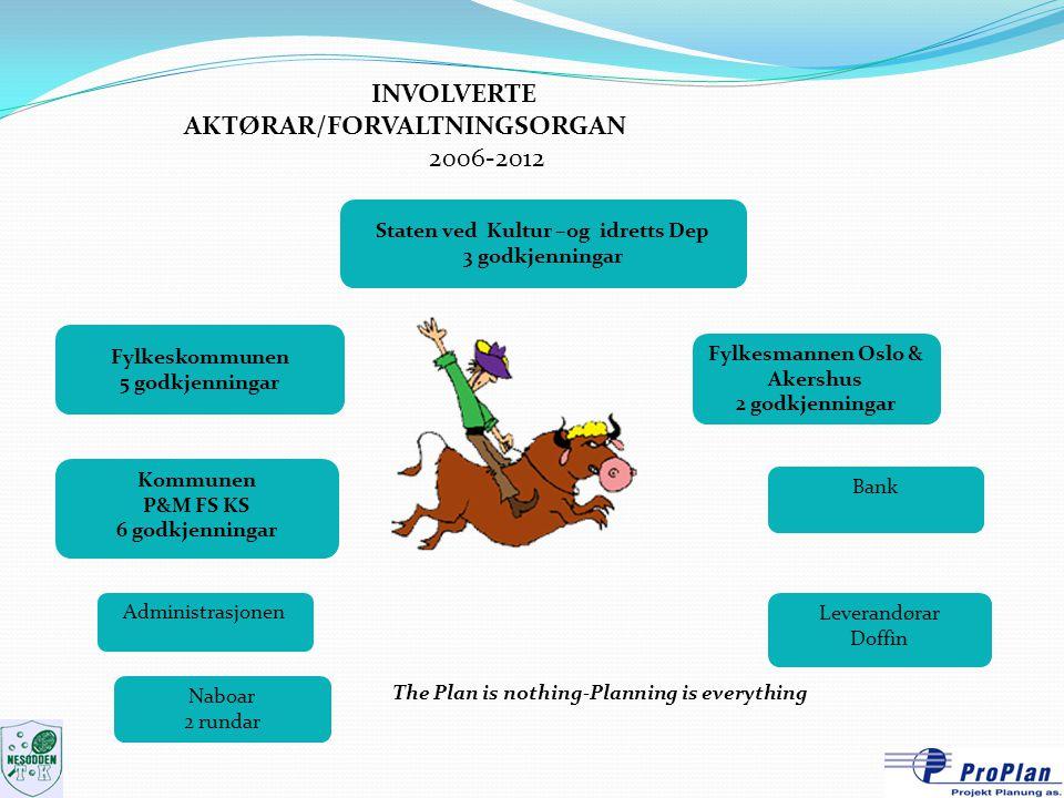 INVOLVERTE AKTØRAR/FORVALTNINGSORGAN 2006-2012 Staten ved Kultur –og idretts Dep 3 godkjenningar Fylkeskommunen 5 godkjenningar Fylkesmannen Oslo & Ak