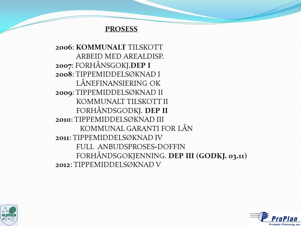 PROSESS 2006: KOMMUNALT TILSKOTT ARBEID MED AREALDISP. 2007: FORHÅNSGOKJ.DEP I 2008: TIPPEMIDDELSØKNAD I LÅNEFINANSIERING OK 2009: TIPPEMIDDELSØKNAD I