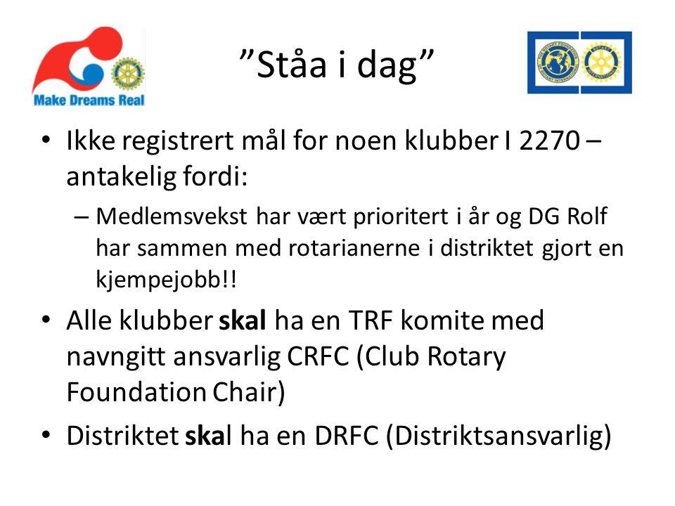 Ståa i dag • Ikke registrert mål for noen klubber I 2270 – antakelig fordi: – Medlemsvekst har vært prioritert i år og DG Rolf har sammen med rotarianerne i distriktet gjort en kjempejobb!.