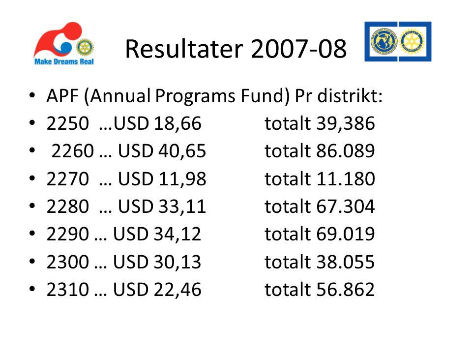 Resultater 2007-08 • APF (Annual Programs Fund) Pr distrikt: • 2250 …USD 18,66 totalt 39,386 • 2260 … USD 40,65totalt 86.089 • 2270 … USD 11,98totalt 11.180 • 2280 … USD 33,11totalt 67.304 • 2290 … USD 34,12totalt 69.019 • 2300 … USD 30,13totalt 38.055 • 2310 … USD 22,46 totalt 56.862