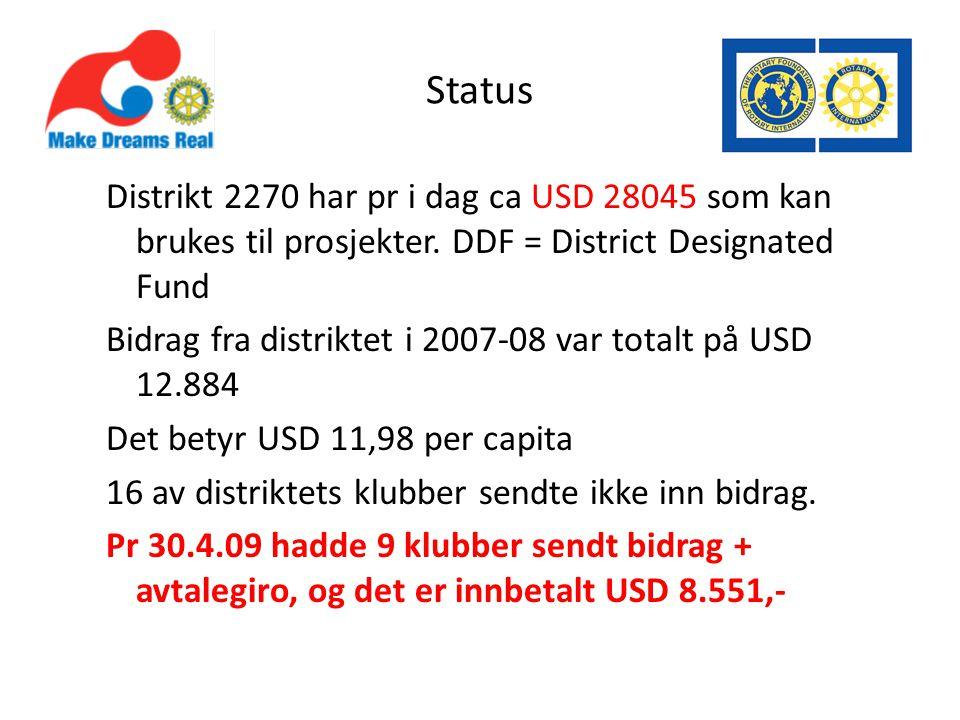 Status Distrikt 2270 har pr i dag ca USD 28045 som kan brukes til prosjekter.