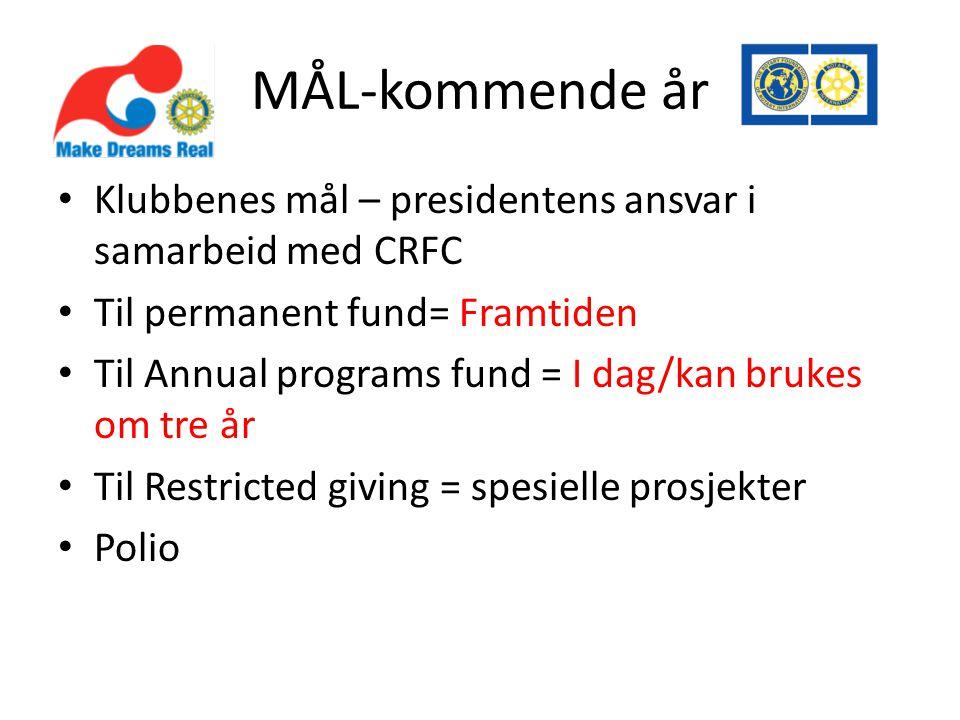 MÅL-kommende år • Klubbenes mål – presidentens ansvar i samarbeid med CRFC • Til permanent fund= Framtiden • Til Annual programs fund = I dag/kan brukes om tre år • Til Restricted giving = spesielle prosjekter • Polio