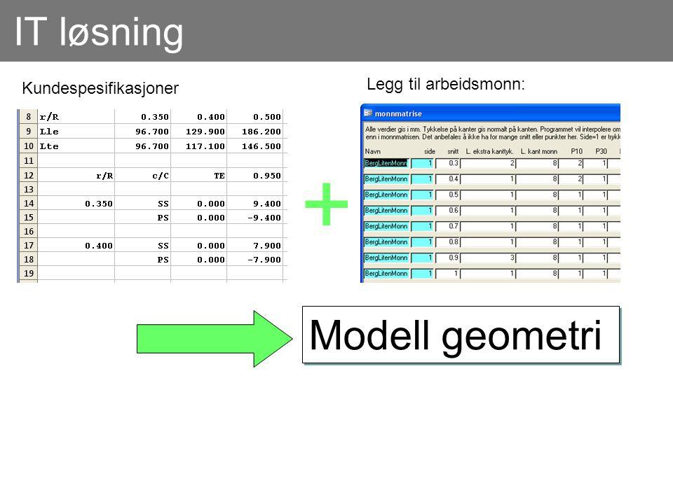 IT løsning Kundespesifikasjoner Legg til arbeidsmonn: + Modell geometri