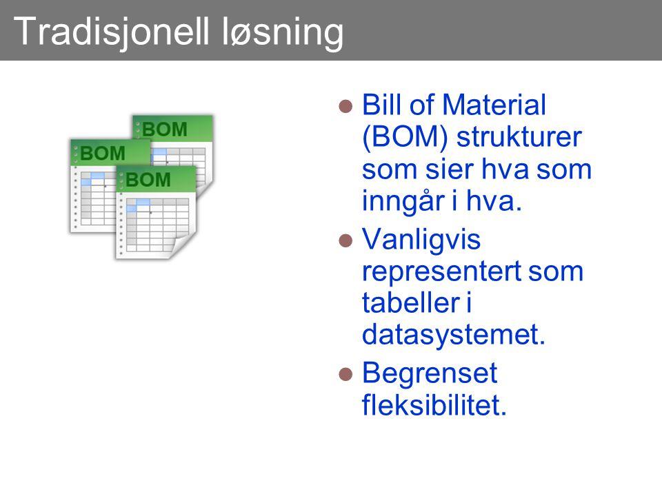 Tradisjonell løsning  Bill of Material (BOM) strukturer som sier hva som inngår i hva.  Vanligvis representert som tabeller i datasystemet.  Begren