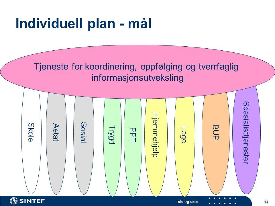 Tele og data 14 Individuell plan - mål Hjemmehjelp Trygd Sosial Skole Aetat Spesialisttjenester BUP Lege PPT Tjeneste for koordinering, oppfølging og
