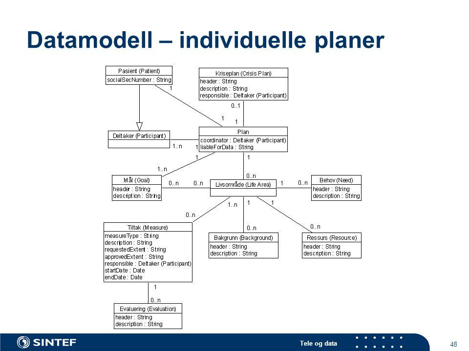 Tele og data 48 Datamodell – individuelle planer